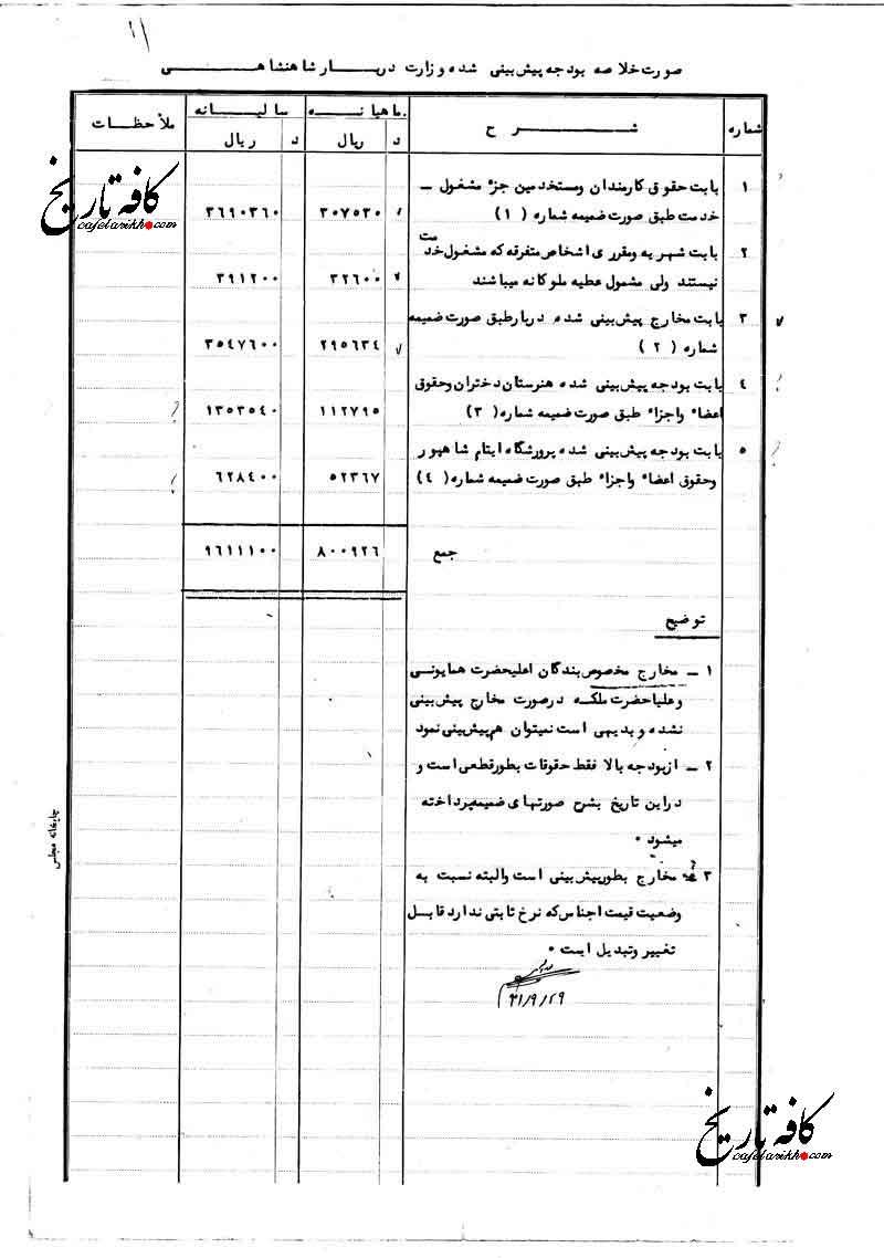 سندی درباره بودجه شناور دربار پهلوی