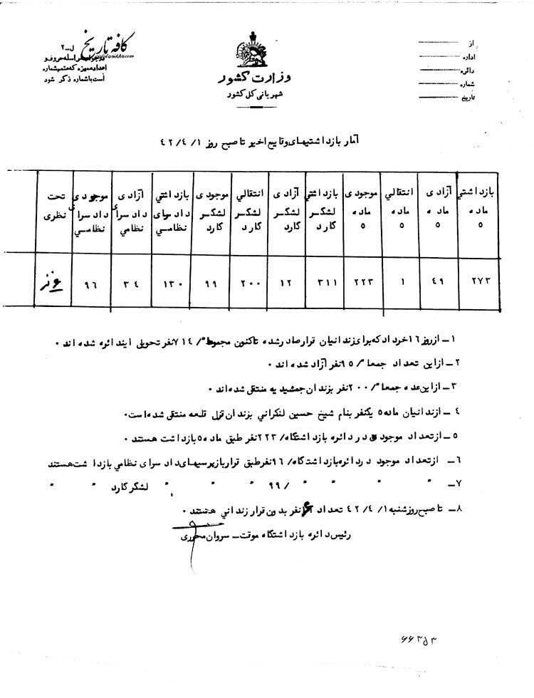 سند تاریخی/ آمار بازداشتیهای شهربانی کل کشور در روزهای واپسین انقلاب